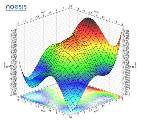 response surface model2 www - OPTIMUS 10.15